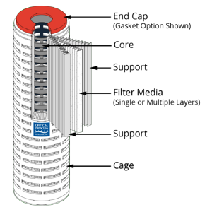 CPF Cartridge Filter