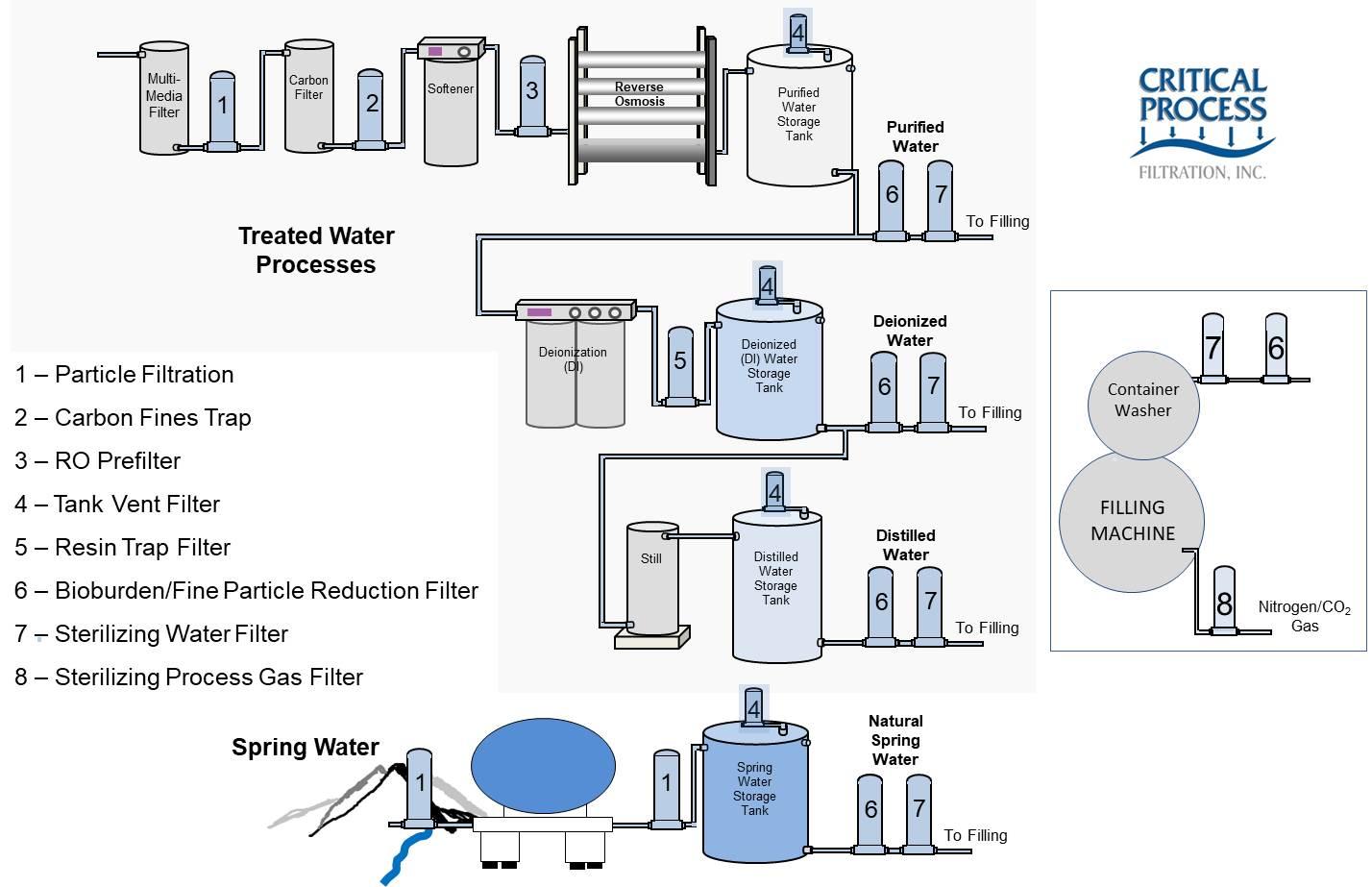 Bottled Water Schematic.jpg