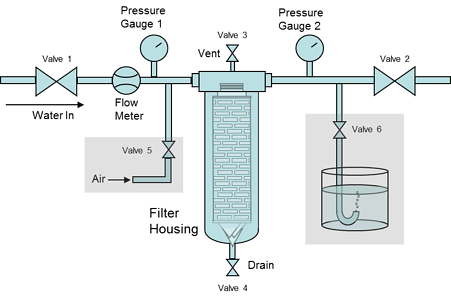 Integrity Test Schematic