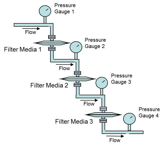 Multi-Stage_Filterability.jpg