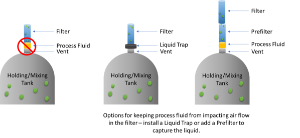 Tank Vent Filter to block fluid-1
